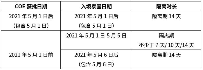 14 days quarantine Chinese
